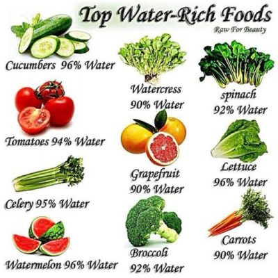 water-rich-foods